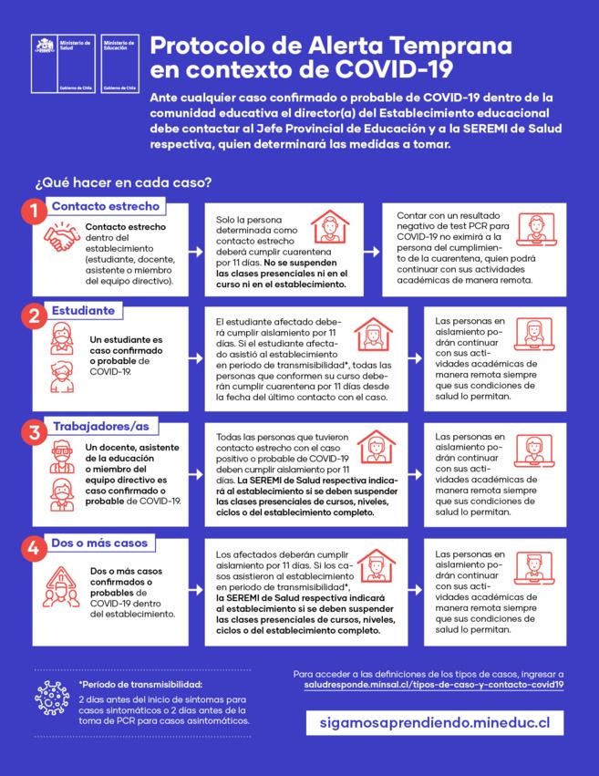 Protocolo de Alerta Temprana en contexto de COVID-19