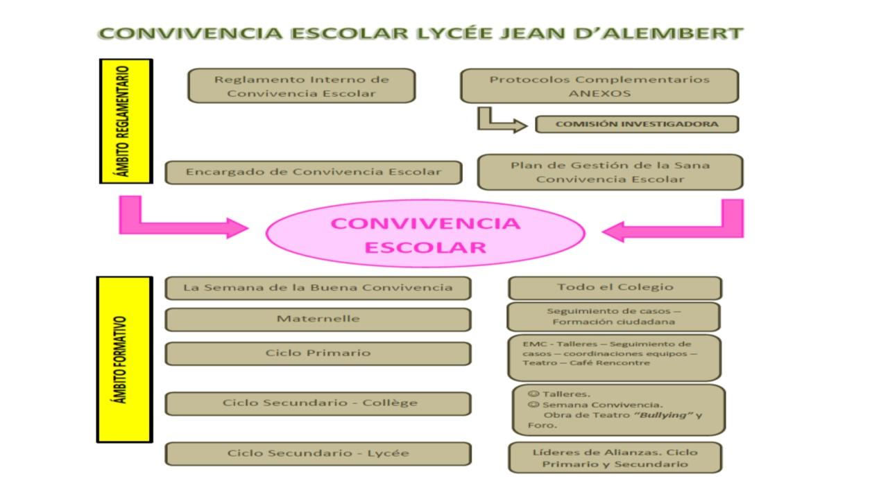 ACTIVIDADES EN CONVIVENCIA ESCOLAR - CICLO PRIMARIO