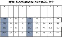 Resultados généraux PSU - 1er et 2nd trimestre 2017