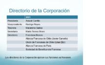 Directorio de la Corporación 2021